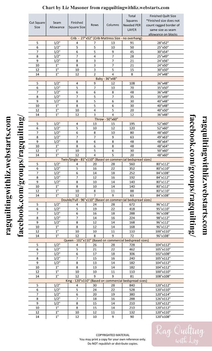 graphic relating to Printable Quilt Size Chart referred to as How Countless Squares Are Required for a Rag Quilt