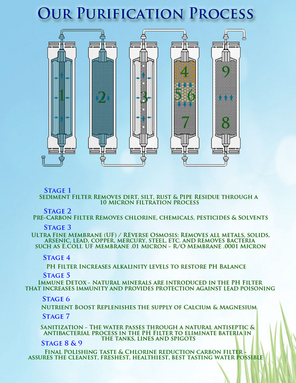 Water Filtration Process Steps Pure Planet Waters 9 Stage