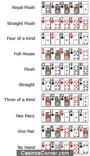 Poker hands chart with 5 of a kind
