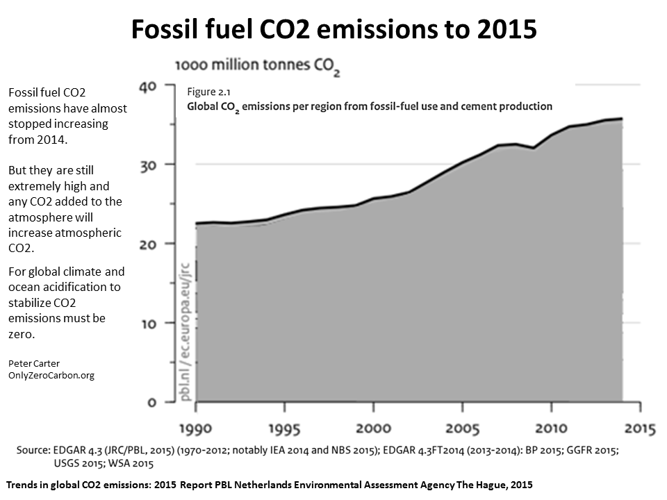 fossil fuel consumption and greenhouse gas emission Fuel, it is essential that the production fossil fuels' contribution is small, just as with the emission of greenhouse gases not directly associated with the use of fossil fuels in the entire cycle of production and usage.