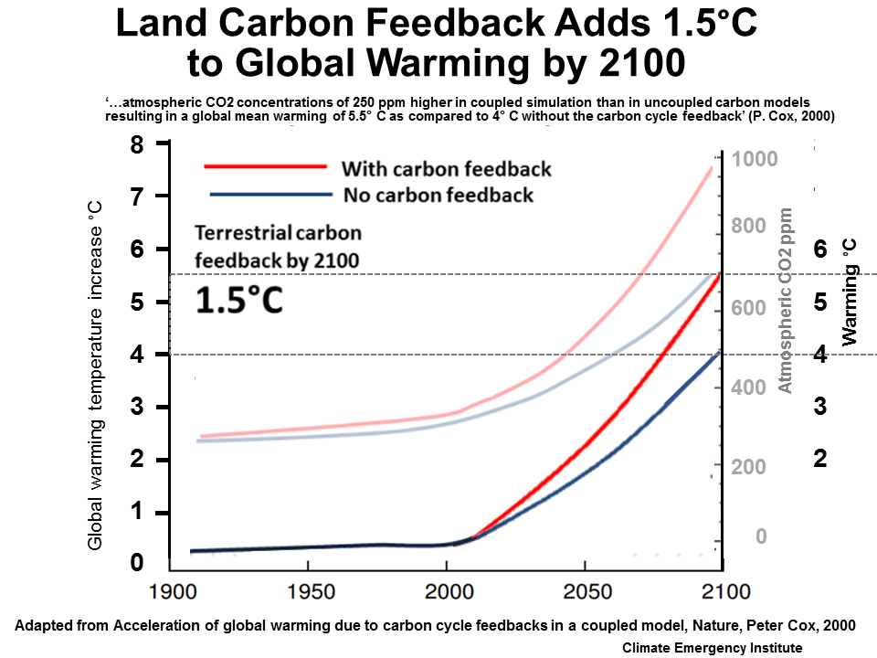 Carbon feedbacks 2012 b booth et al high sensitivity of future global warming to land carbon cycle processes projects warming of 78c 2100 ccuart Gallery