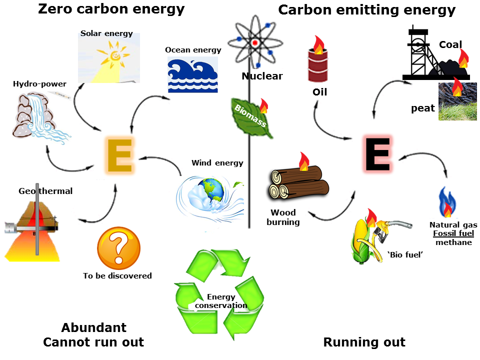 energy conservation renewable energy sources essay Conservation of energy essaysenergy supplies can be extended by the conservation, or planned management, of currently available resources there are three types of energy conservation.