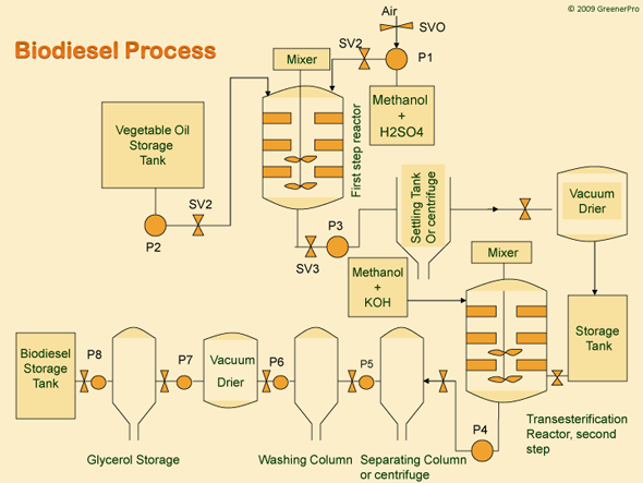 biodiesel is it worth considering essay The environmental impact of biodiesel is diverse an often mentioned incentive for using biodiesel is its capacity to lower greenhouse gas emissions compared to those of fossil fuels whether this is true or not depends on many factors.