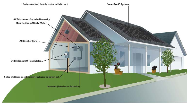 Diy green energy for house