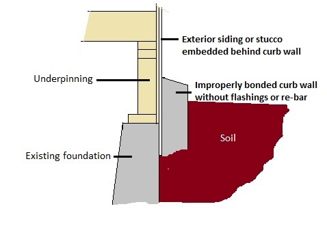 Improper Curb Wall Bond Diagram