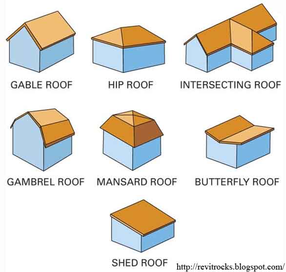Garage drafting for Garage roof styles