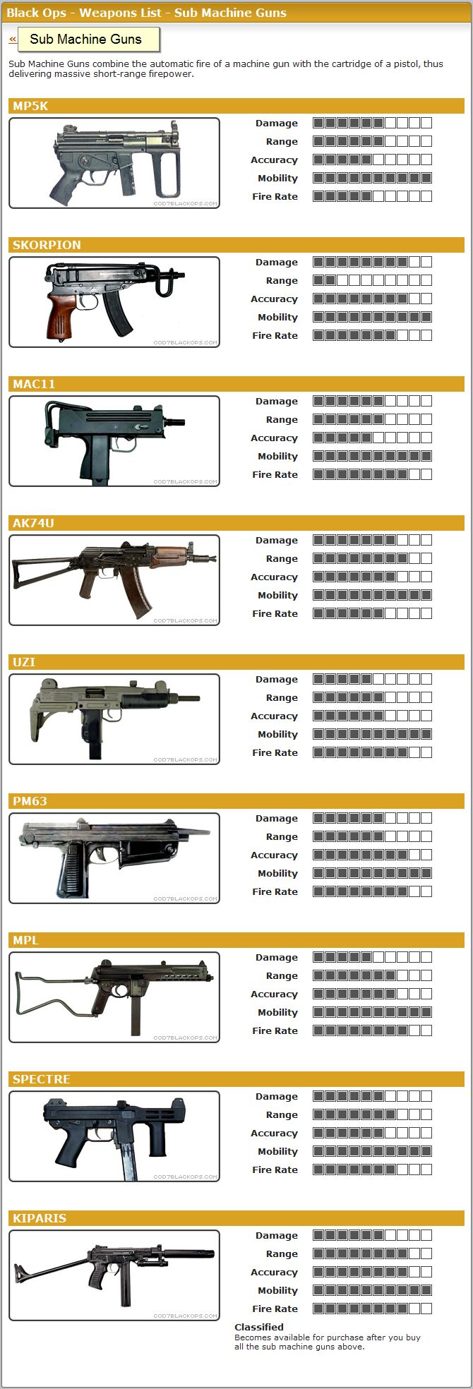 https://www.gamerevolution.com/guides/58009-call-of-duty-black-ops-2-light-machine-guns-guide