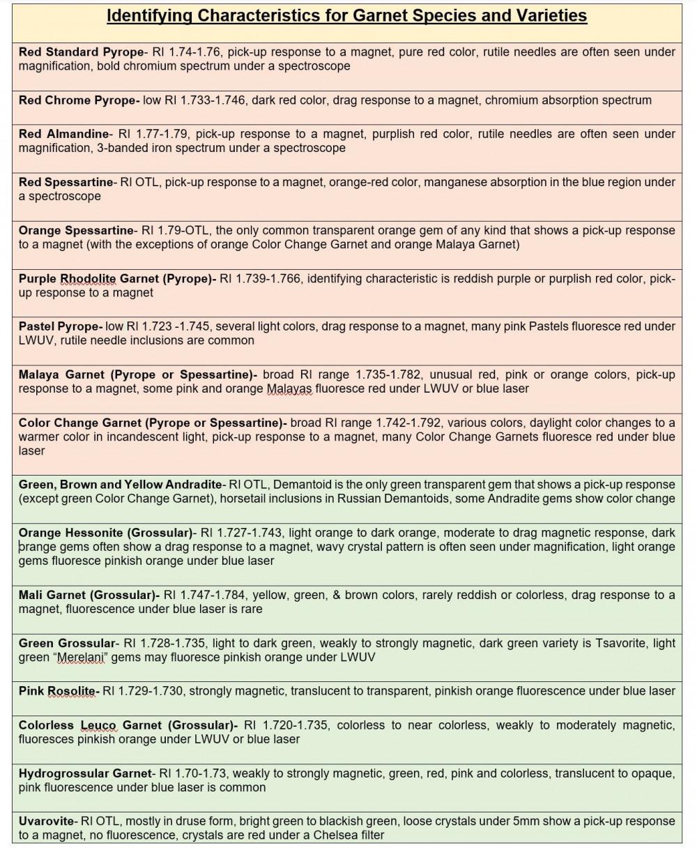 Distinguishing Between Garnet Species and Varieties