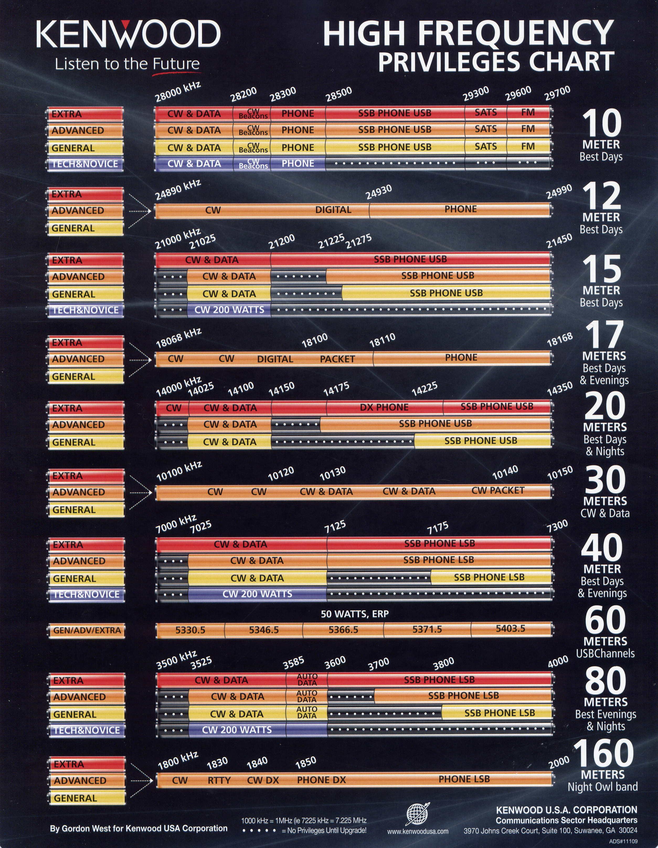 Us Amateur Band Chart Jpg