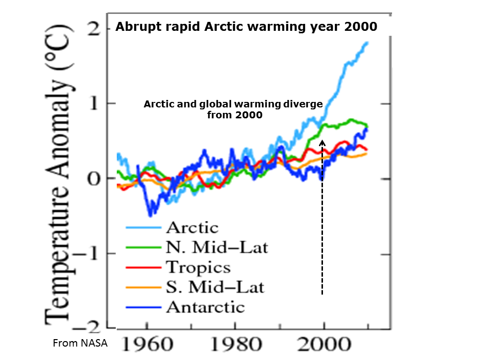 antarctic melting essay The antarctic and global warming coastal antarctic permafrost melting faster than expected: arctic-like melt rates appearing in coastal antarctica - science daily, 24 july, 2013 suzie dawson's long essay on being julian asange.