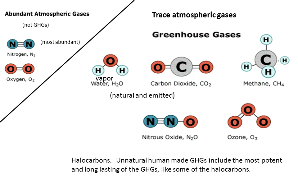 the contribution of releasing greenhouse gases ghgs to global warming The strength of the earth's greenhouse effect is determined by the concentration in the atmosphere of a handful of greenhouse gases the one that causes the most warming overall is water vapour – though human activity affects its level in the atmosphere indirectly rather than directly the greenhouse gases that humans do emit directly in significant quantities are: • carbon dioxide (co2.