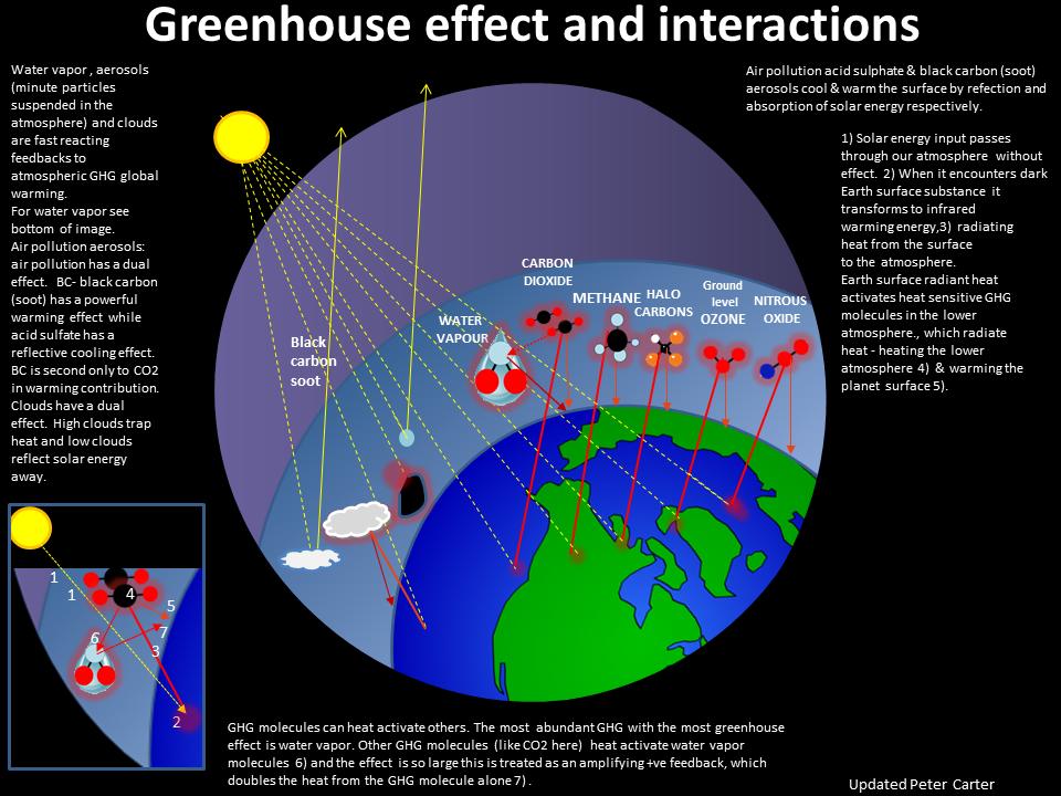 Climate feedbacks ccuart Choice Image