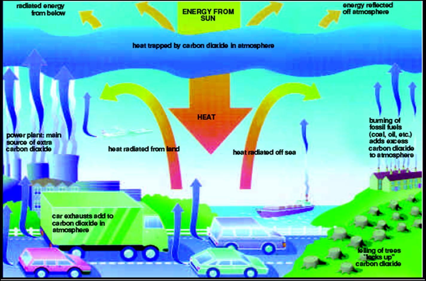 Global Warming Visusal on Global Warming Car Fumes
