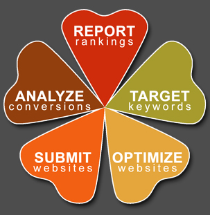 Steps of E-marketing logo: Analyze, Report, target, optimize and submit