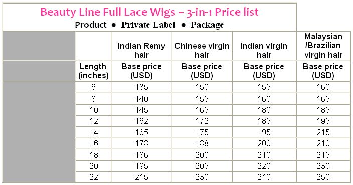 Private Label Wigs Sell Your Own Name Brand Lace Wigs