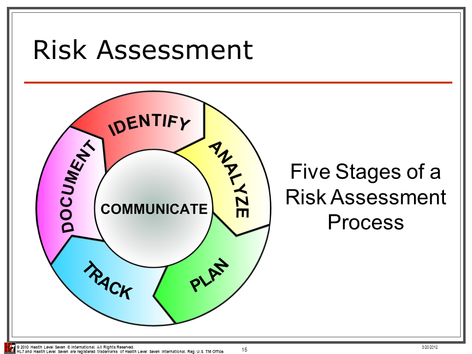 5 stages of risk assessment
