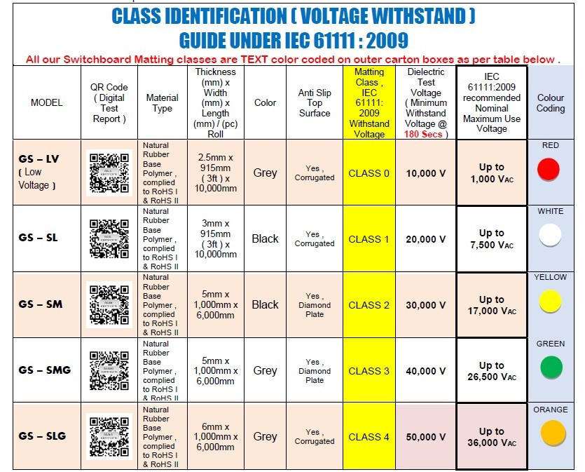 electrical rubber mat class 2 identification Malaysia