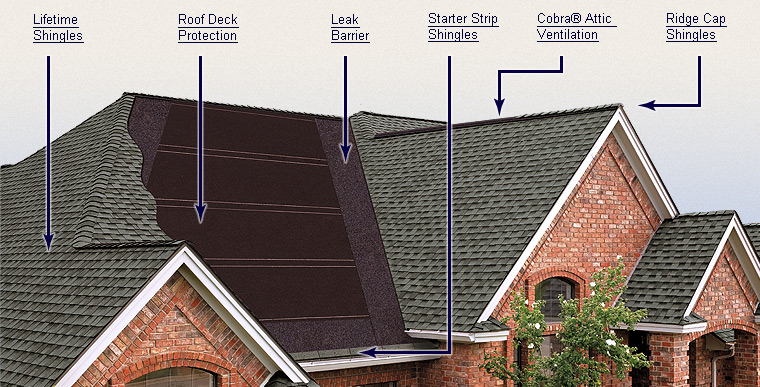 Roofing Contractors NJ