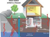 Pa radon mitigation