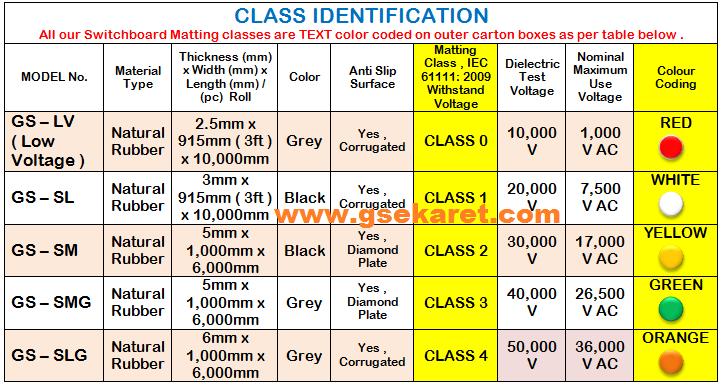 IEC 61111: 2009 Class 2