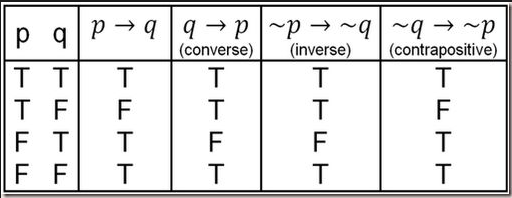 Free Worksheets truth table practice worksheets : I Hate Math Group Online Math tutor