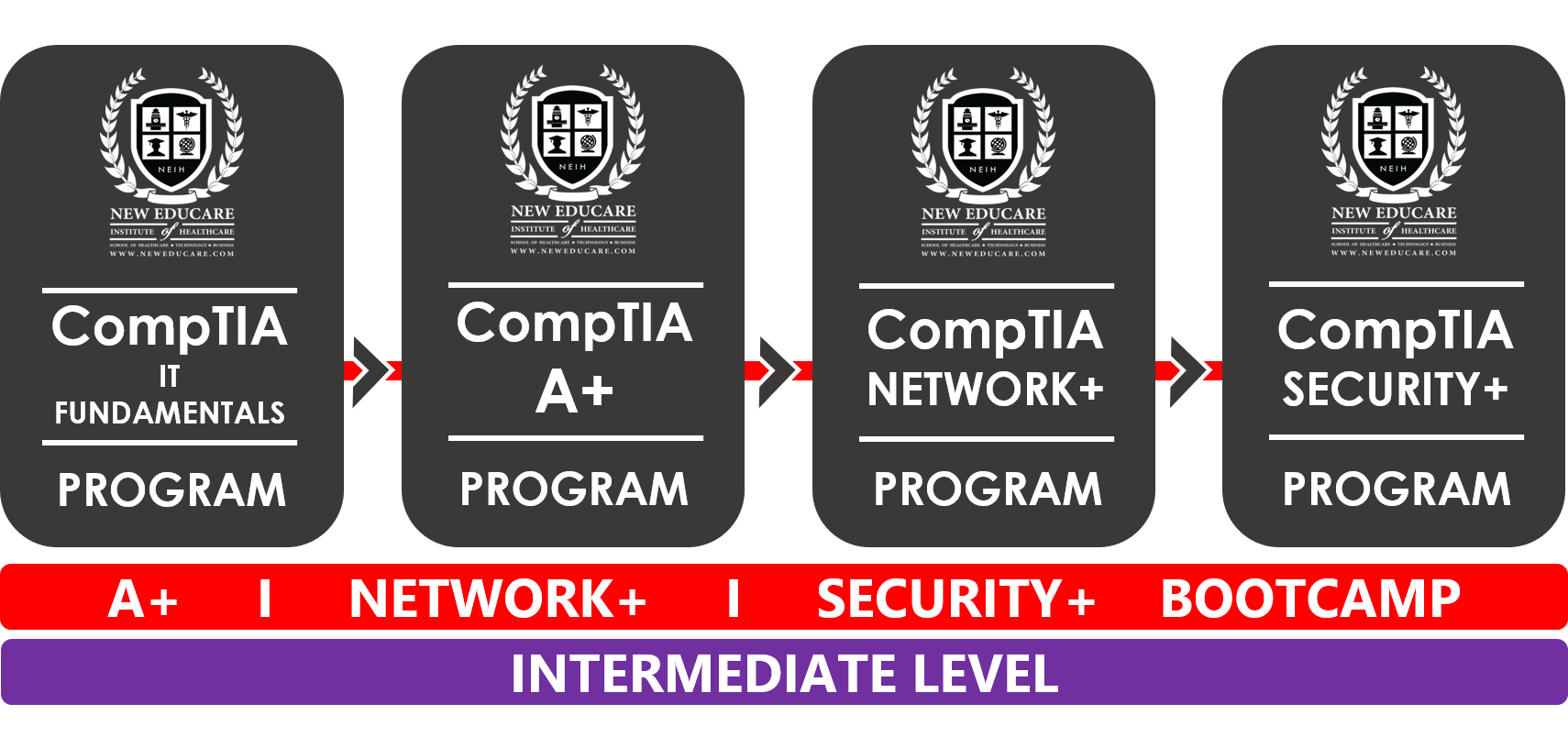 Comptia A Network Security Bootcamp Certification Program I New